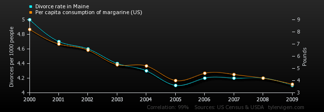 Why synthetic chemicals seem more toxic than natural ones - Per capita consumption of margarine
