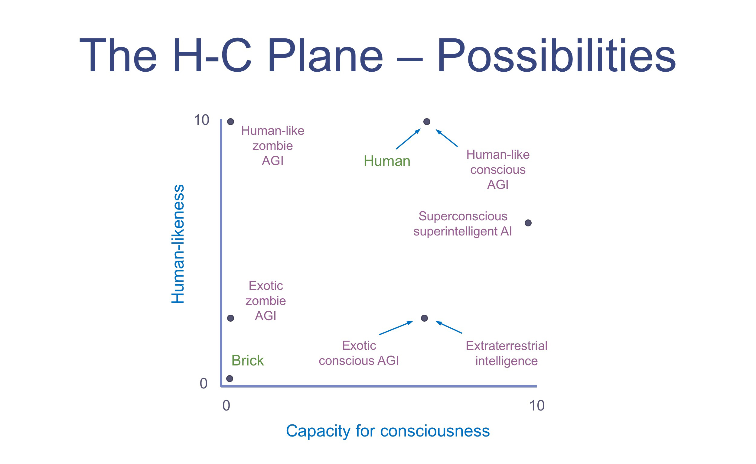 beyond humans what other kinds of minds might be out there figure 2 exotica on the h c plane
