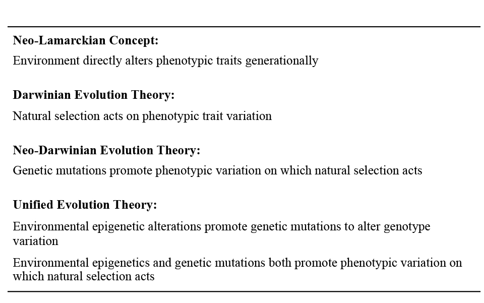 on epigenetics we need both darwin s and lamarck s theories  evolution theory components
