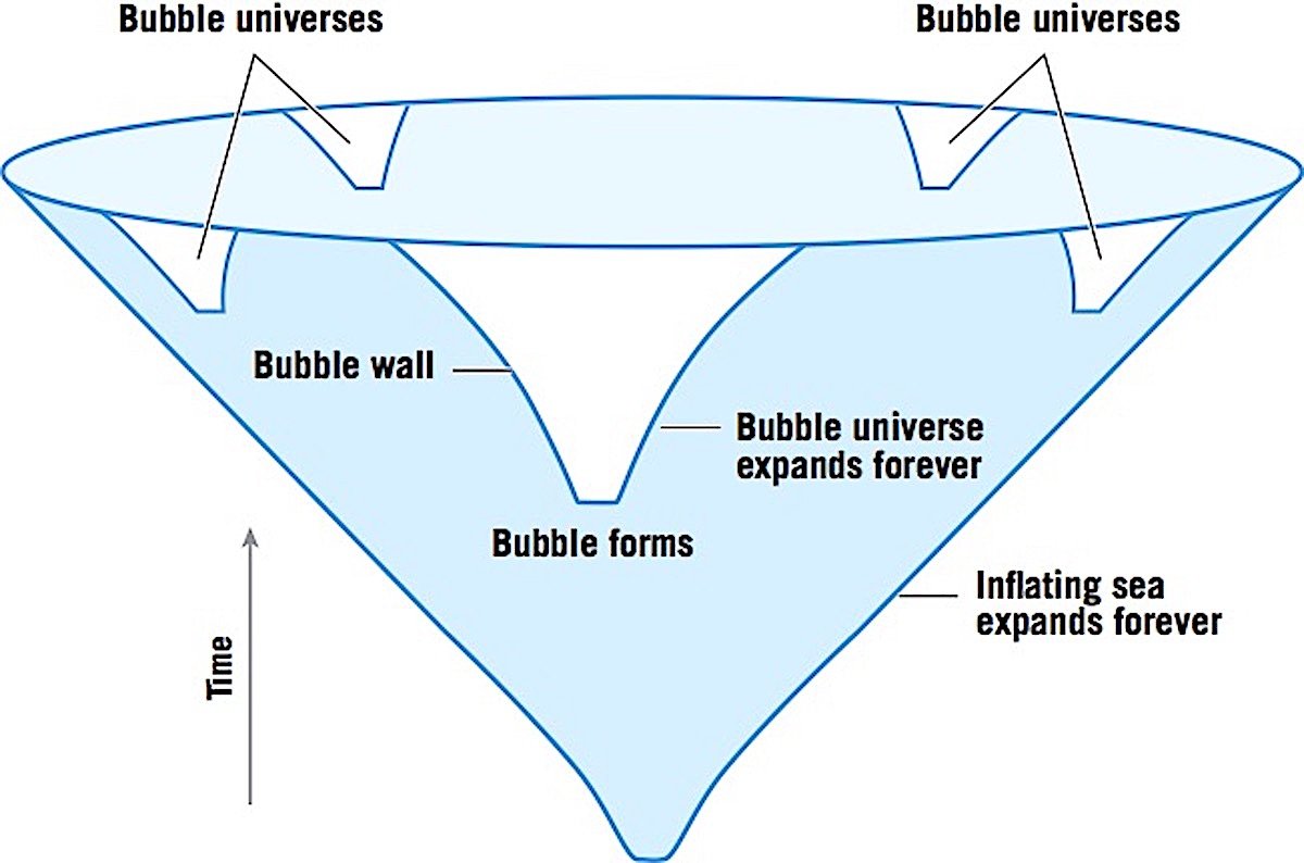 Did our cosmos emerge from a sea of inflating bubbles?   Aeon Essays