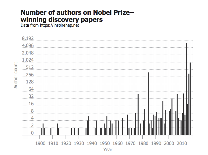 Nobel prizes for individual scientists are an anachronism ...